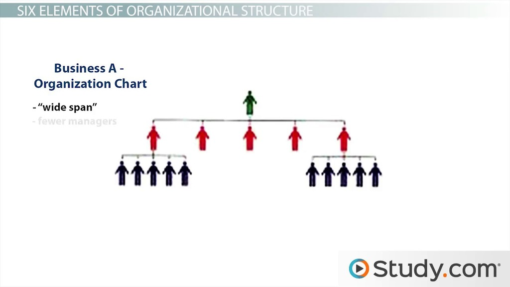 Organizational Structure Definition And Influence On