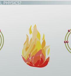 heat diagram physic [ 1439 x 753 Pixel ]