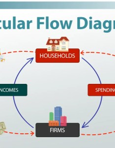 Circular flow diagram in economics definition  example video lesson transcript study also rh