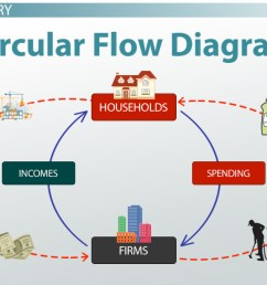 circular flow diagram in economics definition example video lesson transcript study com [ 1280 x 720 Pixel ]