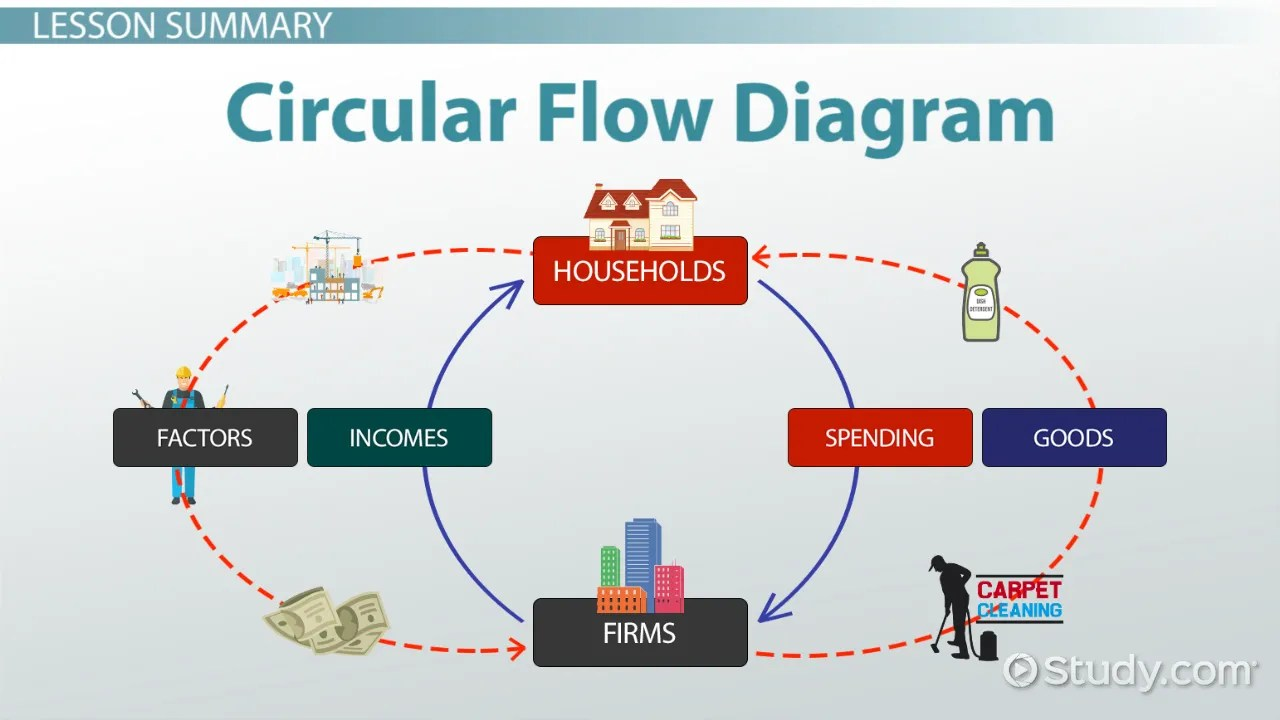 hight resolution of circular flow diagram in economics definition example video lesson transcript study com