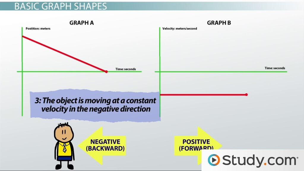 Understanding Graphs Of Motion Giving Qualitative