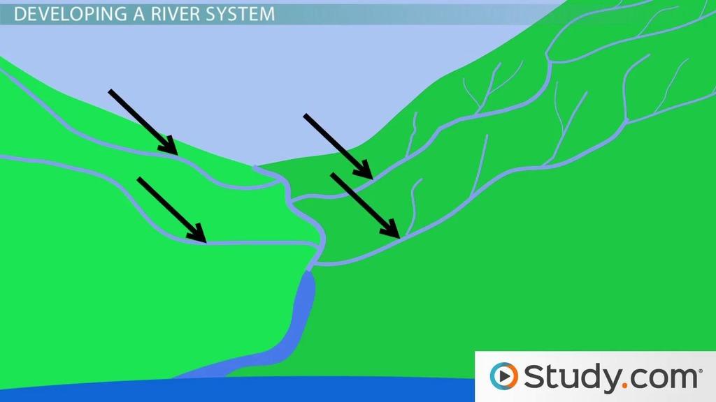 Drainage Basins Definition & Characteristics Video