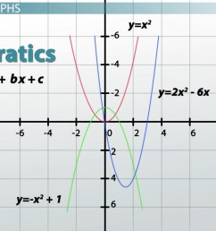 Graphs: Types [ 1080 x 1920 Pixel ]