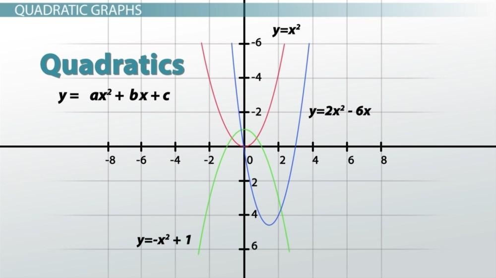 medium resolution of Graphs: Types