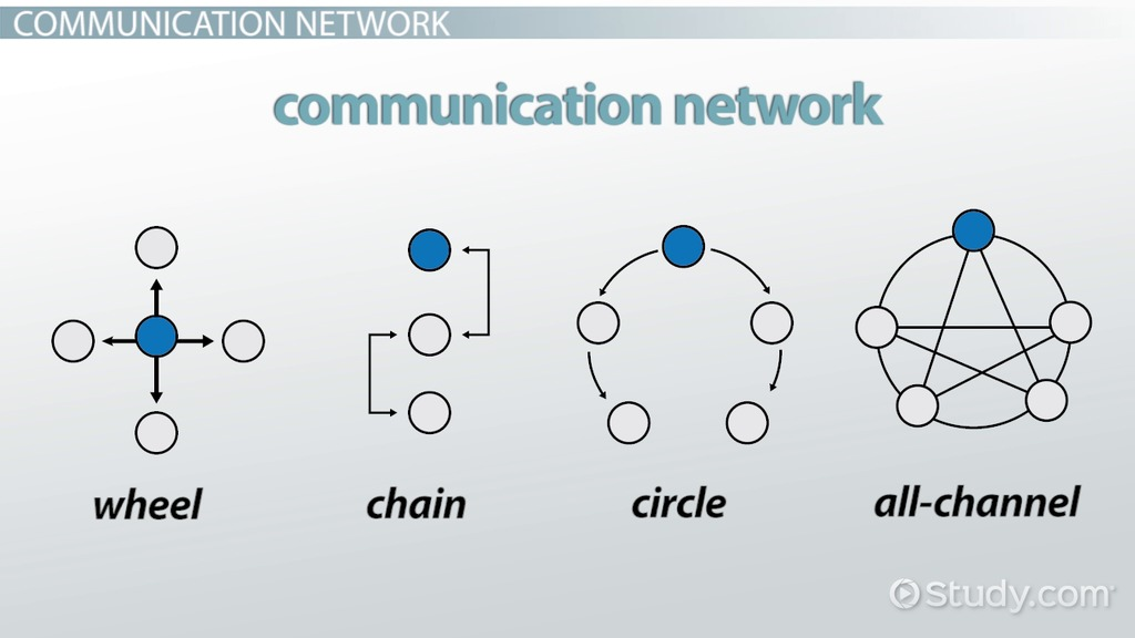 Communication Networks Types & Examples Video & Lesson Transcript