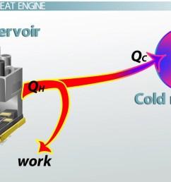 heat engines efficiency [ 1280 x 720 Pixel ]