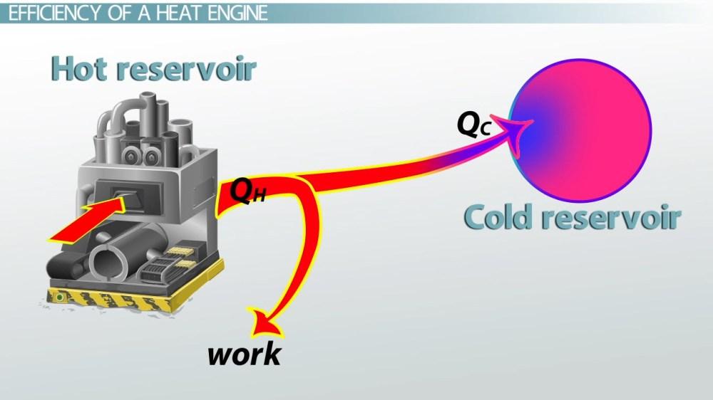 medium resolution of heat engines efficiency