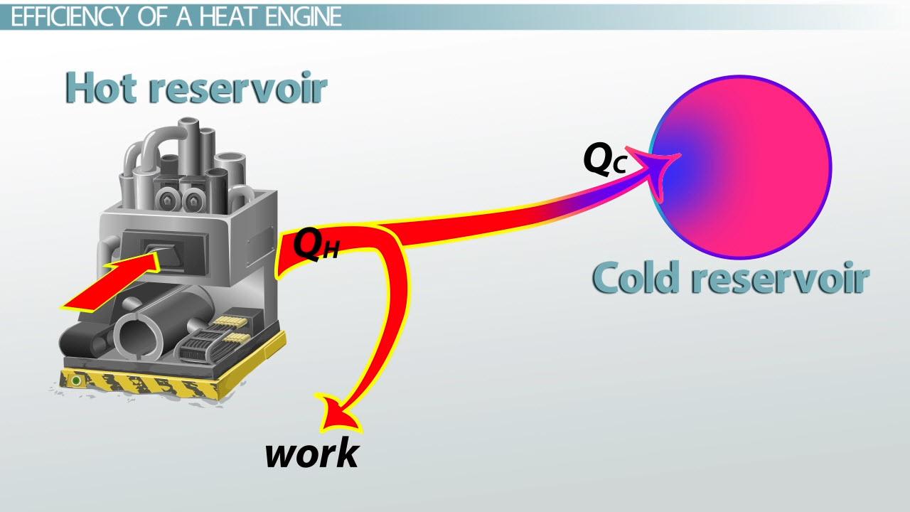 hight resolution of heat engines efficiency