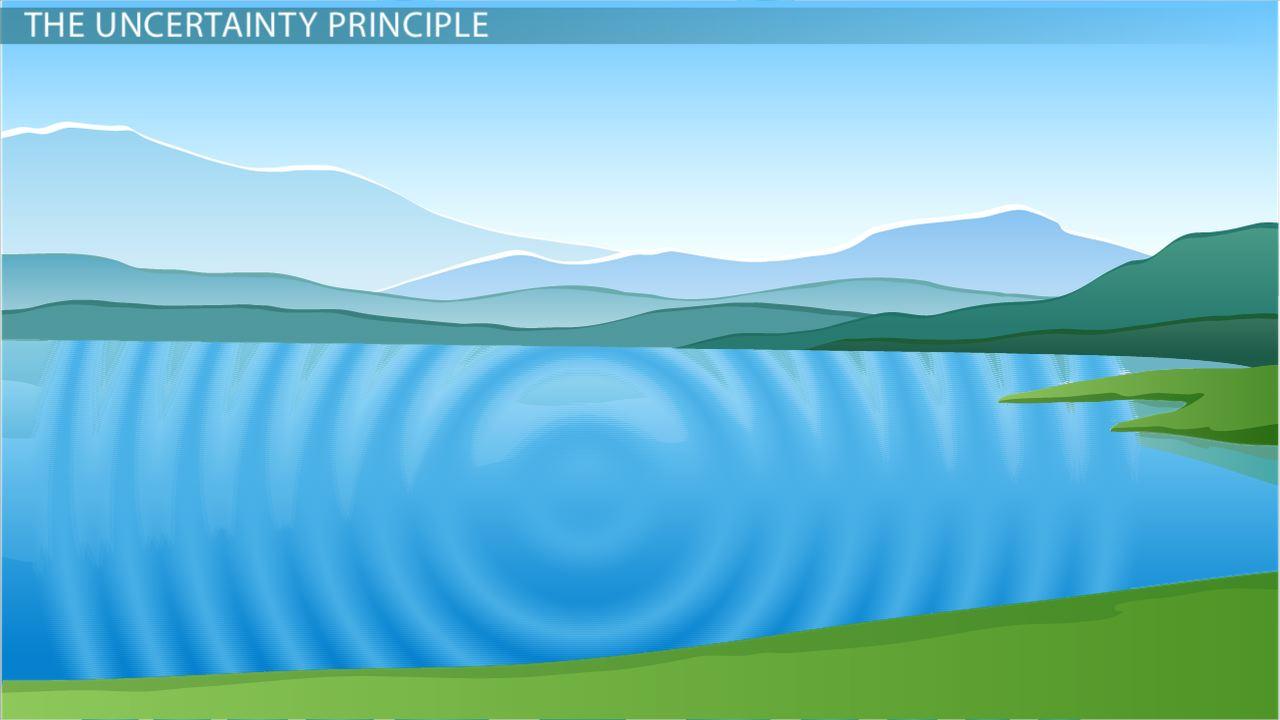 Heisenberg Uncertainty Principle Definition & Equation