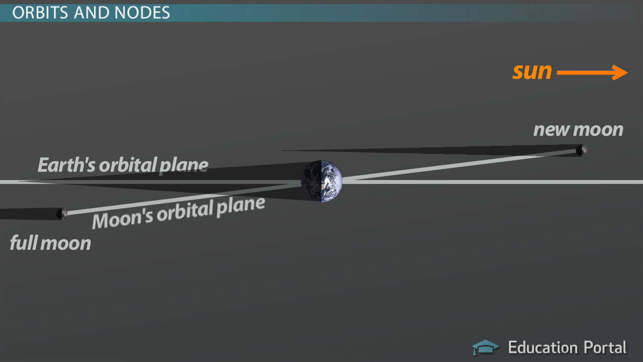 hight resolution of How Can We Predict An Eclipse? - Astronomy Class (Video)   Study.com
