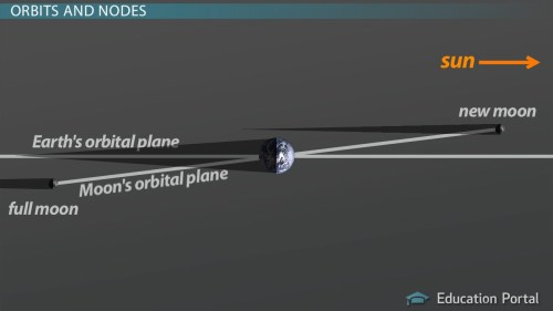 small resolution of How Can We Predict An Eclipse? - Astronomy Class (Video)   Study.com