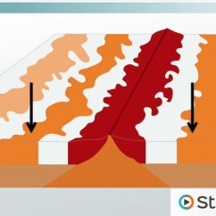 How Are Volcanoes Formed Diagram Rj11 Jack Wiring Plate Movement Affects Earthquakes, Tsunamis & Volcanic Eruptions - Video Lesson ...