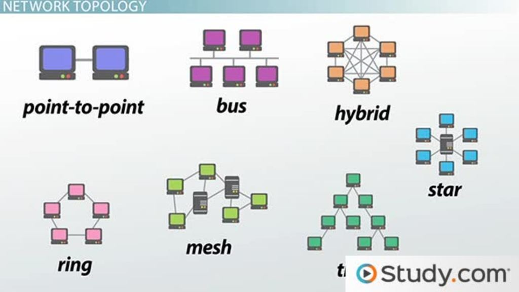 mainframe architecture diagram rj 45 wiring how star, bus, ring & mesh topology connect computer networks in organizations - video lesson ...