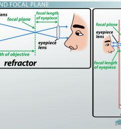 How Telescopes Form Images - Video \u0026 Lesson Transcript   Study.com [ 720 x 1280 Pixel ]