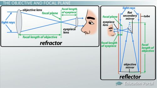small resolution of How Telescopes Form Images - Video \u0026 Lesson Transcript   Study.com