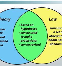 hypothesis theory law in science [ 1280 x 720 Pixel ]