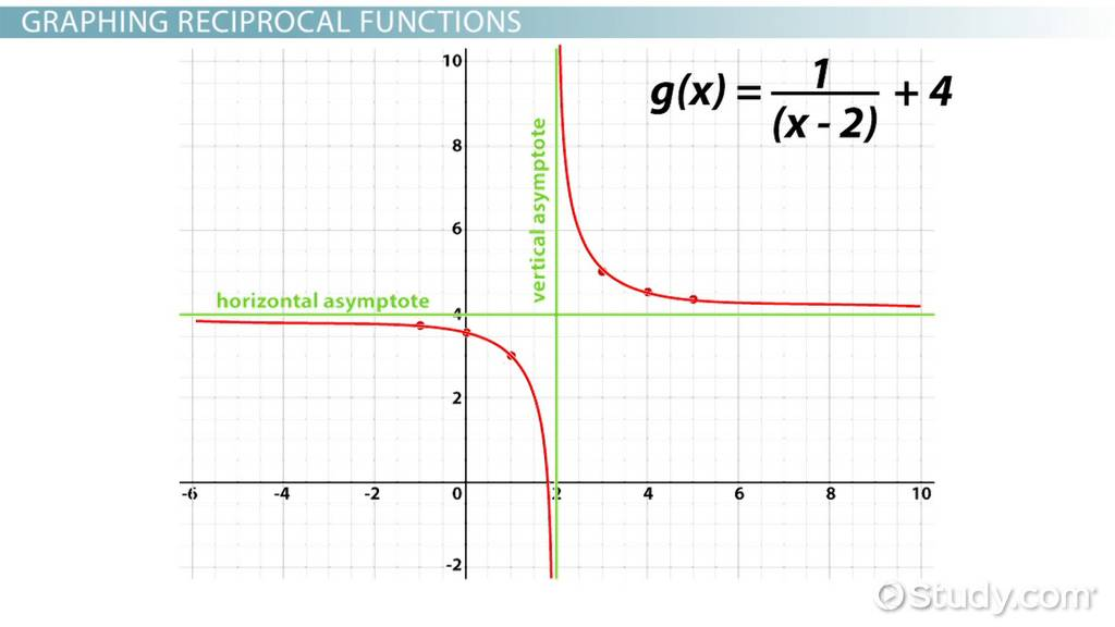 Reciprocal Functions: Definition. Examples & Graphs - Video & Lesson Transcript   Study.com