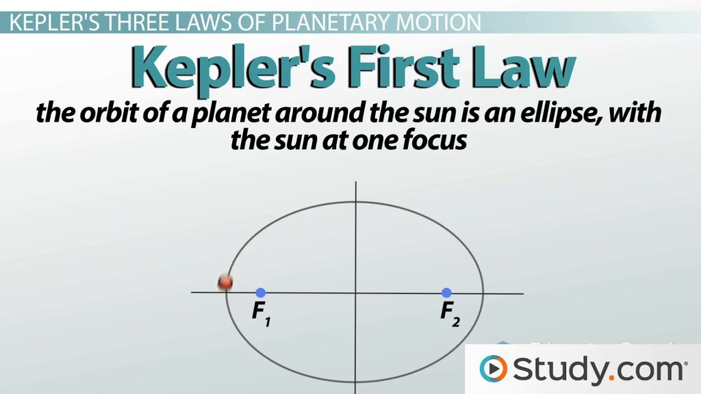 Kepler's Three Laws Of Planetary Motion Video & Lesson