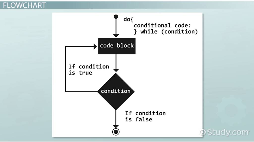 Do While Loop Definition Example  Results  Video