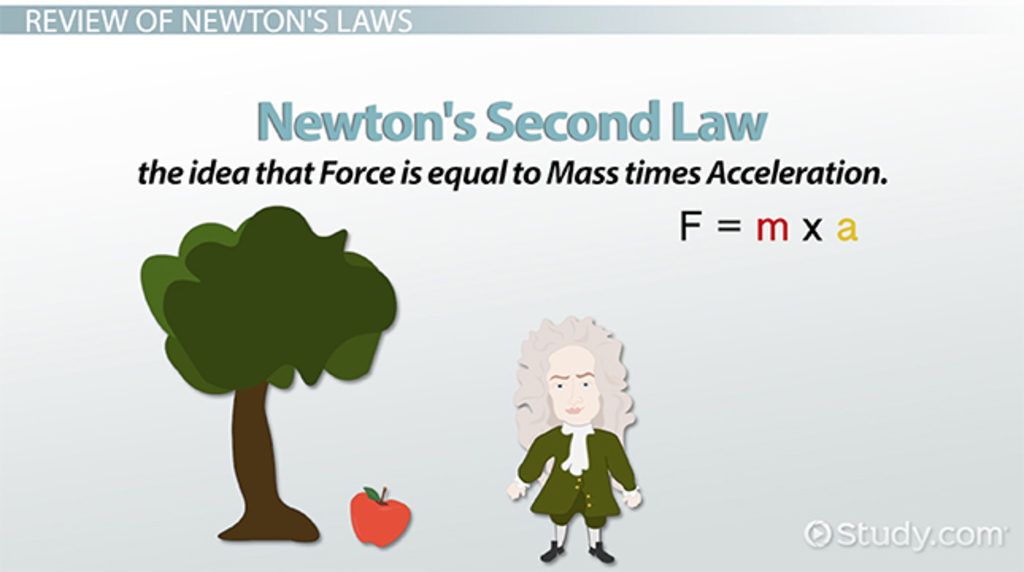 Measuring Mass & Weight With Newton's Laws Video