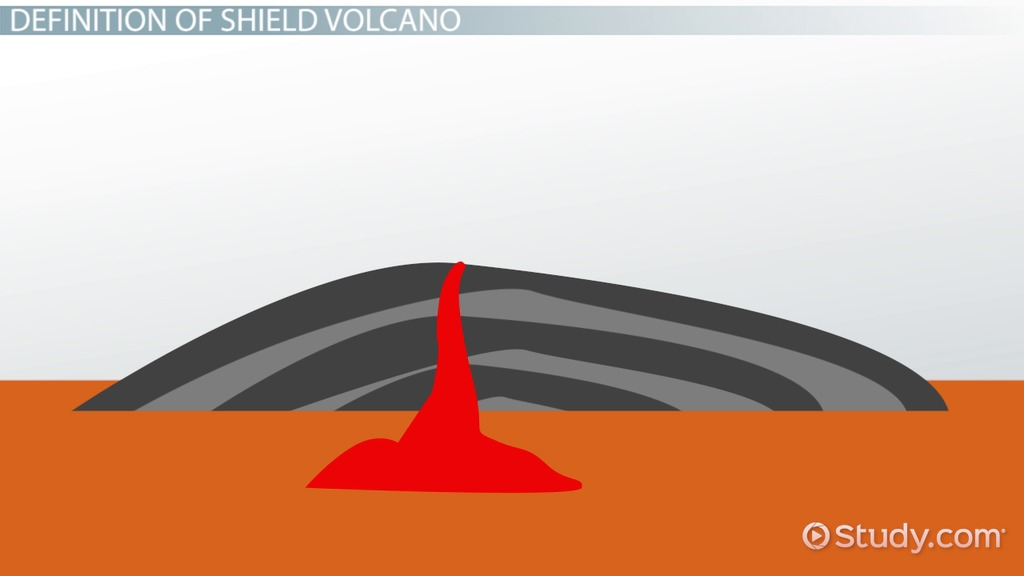 Shield Volcano Diagram The Geology Of Volcanoes And Volcanism In The