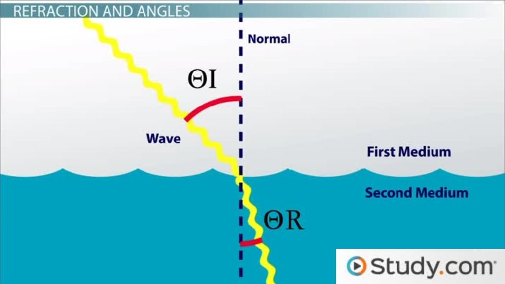 Refraction & Dispersion Definition Snell's Law & Index