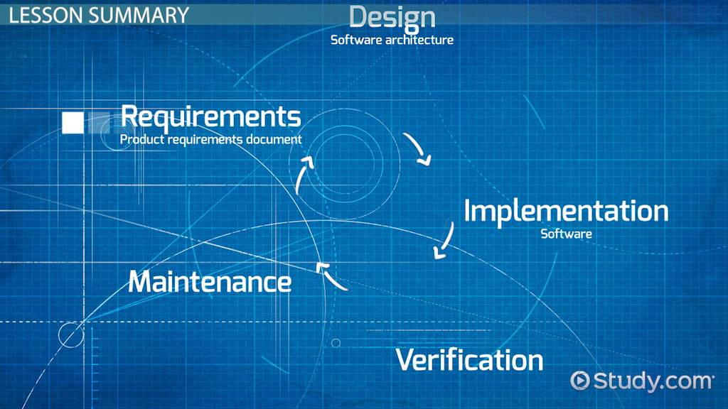 Requirement Gathering  Analysis Phase in SDLC  Video  Lesson Transcript  Studycom
