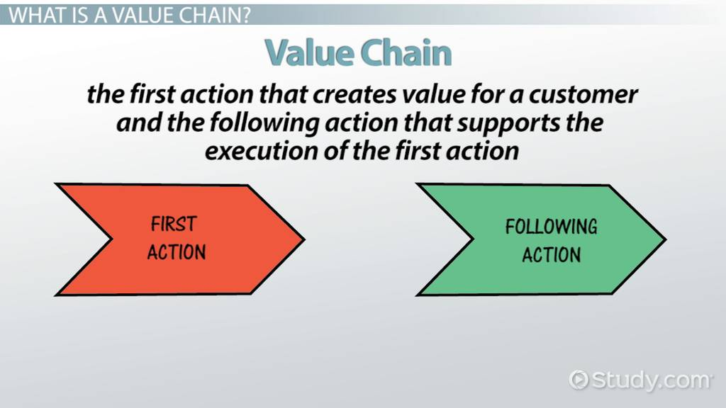 What Is A Value Chain? Definition Analysis & Example