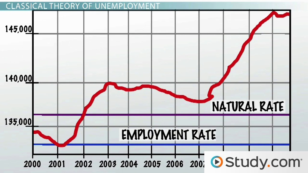 Natural Rate of Unemployment Definition and Formula  Video  Lesson Transcript  Studycom