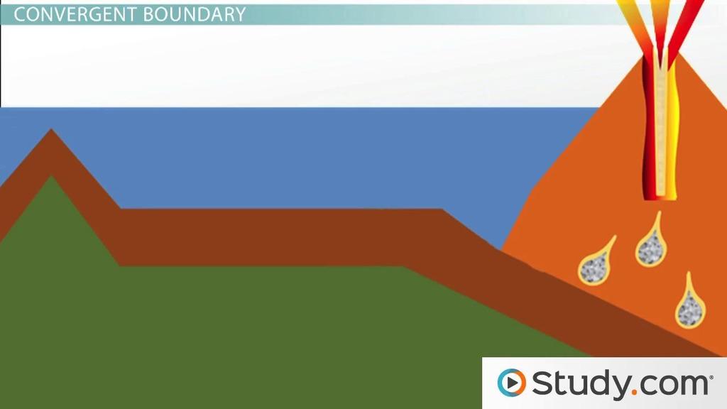 convergent boundary diagram sony mex n5000bt radio wiring plate boundaries: convergent, divergent, and transform boundaries - video & lesson transcript ...