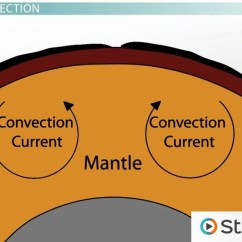 Simple Cell Diagram Worksheet Wire Ford Starter Solenoid Relay Switch Causes Of Tectonic Plate Movement - Video & Lesson Transcript | Study.com