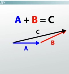 what are vector diagrams definition and uses video lesson transcript study com [ 1280 x 718 Pixel ]