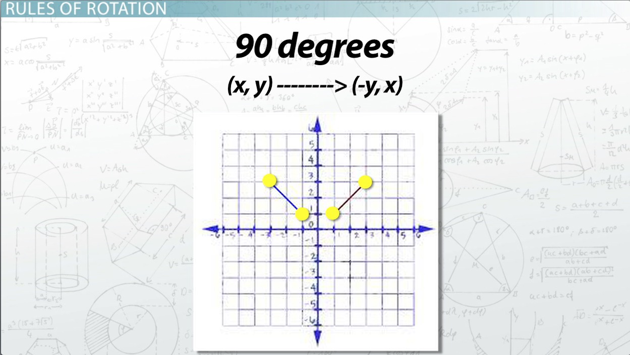hight resolution of rotations in math definition overview video lesson transcript study com