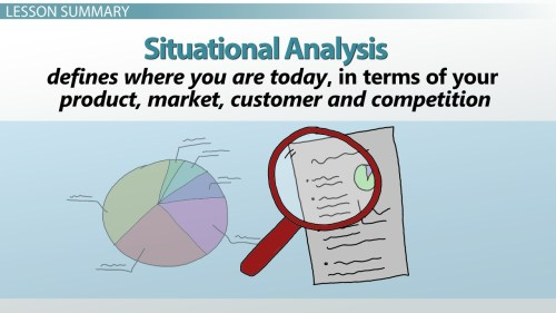 small resolution of situational analysis in marketing examples definition format video lesson transcript study com