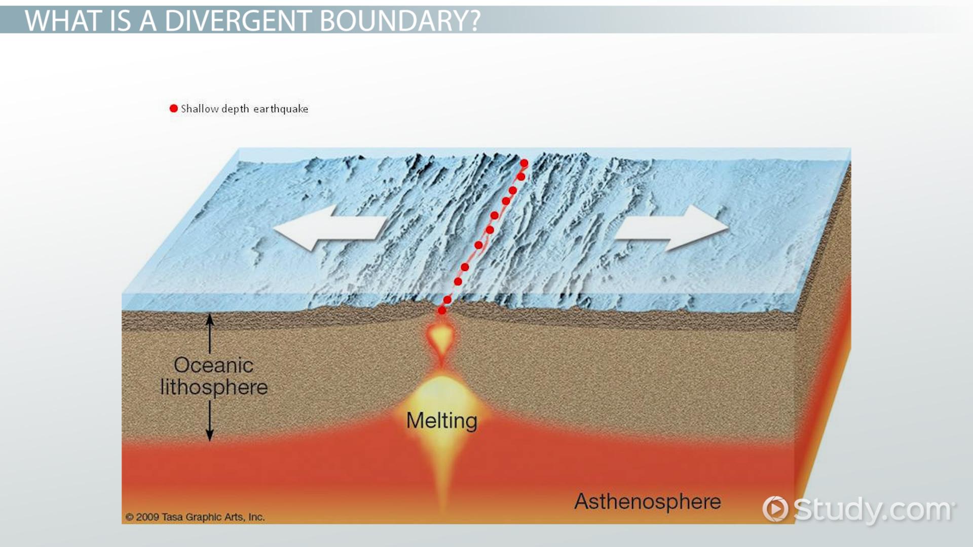 convergent boundary diagram 1997 dodge dakota headlight wiring list of synonyms and antonyms the word divergent