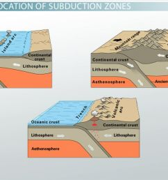 subduction zone definition location example [ 1280 x 720 Pixel ]