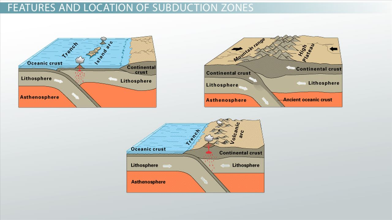 hight resolution of subduction zone definition location example