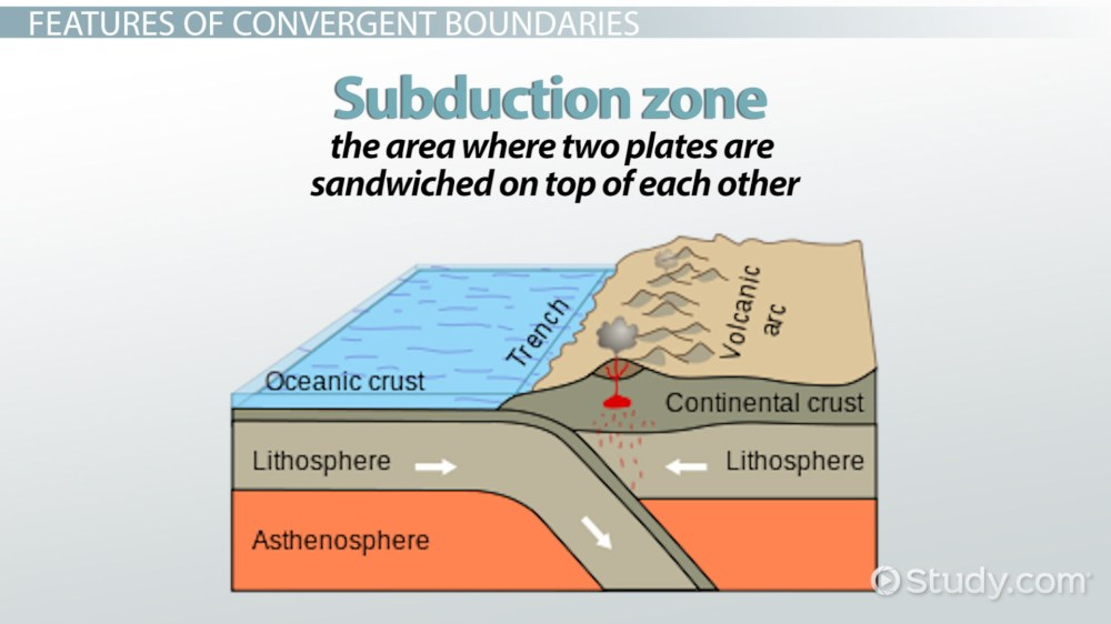 medium resolution of convergent boundary definition facts examples