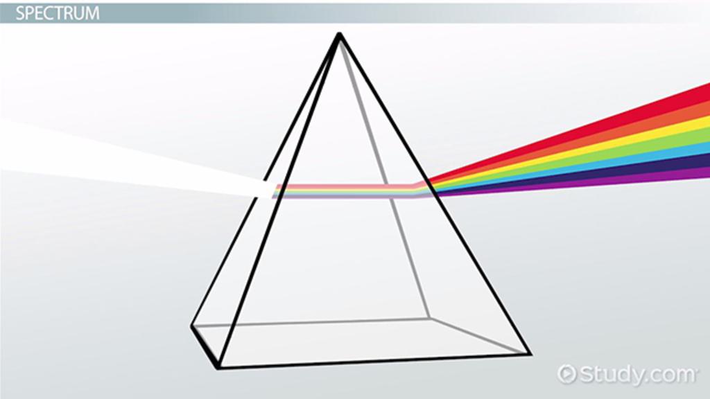 White Light Definition, Source & Spectrum  Video