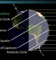 the equator the tropics of cancer capricorn association with earth sun geometry video lesson transcript study com [ 1280 x 720 Pixel ]