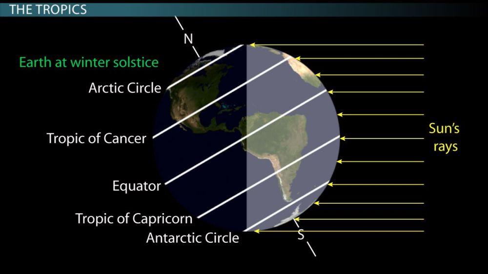 medium resolution of the equator the tropics of cancer capricorn association with earth sun geometry video lesson transcript study com