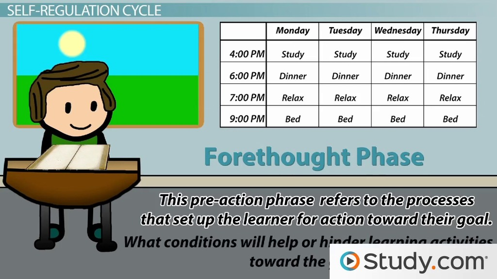 The Role Of Motivation In Self Regulated Learning Video