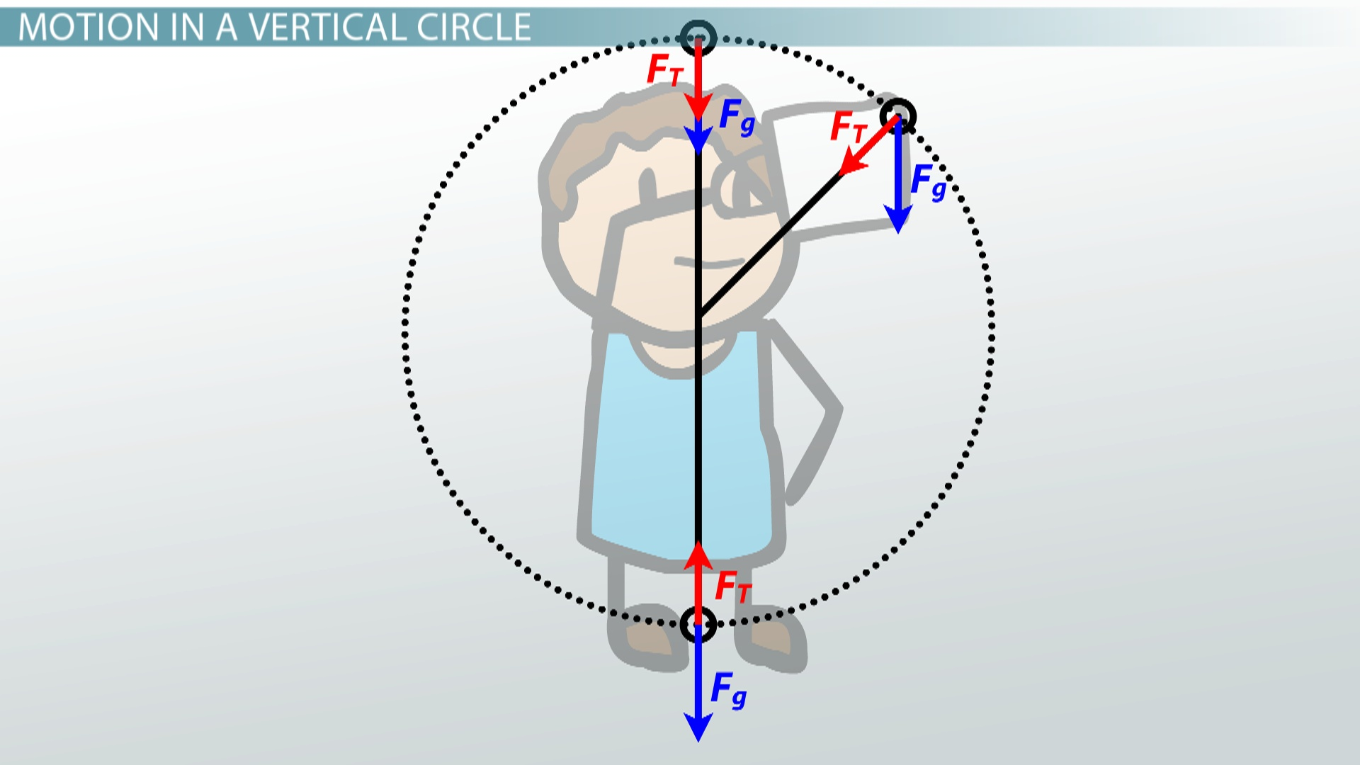 Objects Moving In Vertical Circlesysis Amp Practice Problems