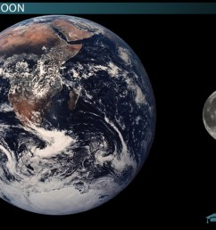 Tidal Friction: Effects on Earth \u0026 the Moon - Video \u0026 Lesson Transcript    Study.com [ 720 x 1280 Pixel ]