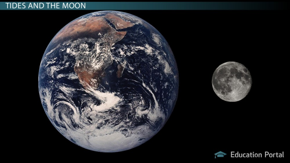 medium resolution of Tidal Friction: Effects on Earth \u0026 the Moon - Video \u0026 Lesson Transcript    Study.com