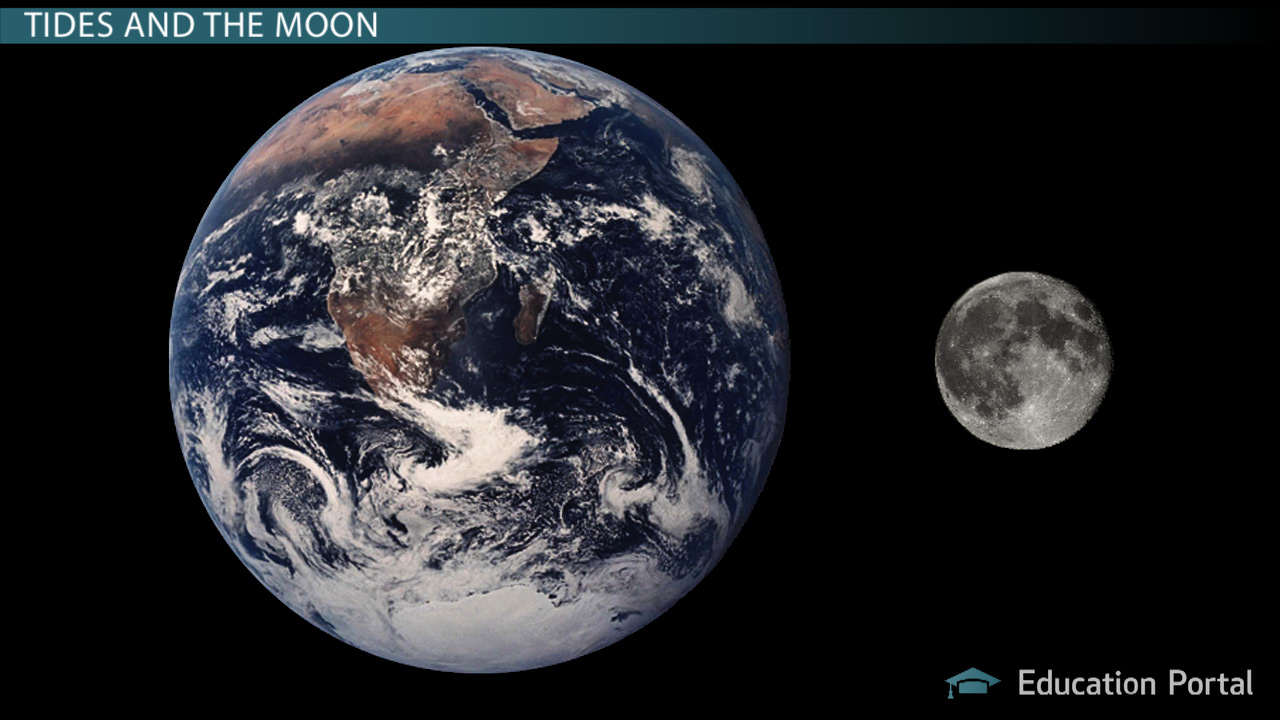 hight resolution of Tidal Friction: Effects on Earth \u0026 the Moon - Video \u0026 Lesson Transcript    Study.com
