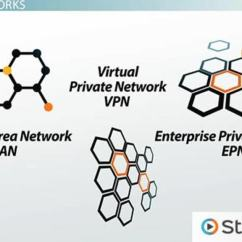 Types Of Network Diagrams In Project Management Wire Networks Lan Wan Wlan Man San Pan Epn Vpn Video