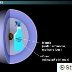 Layers Of The Sun Diagram Fluorescent Light Wiring Uranus's Moons, Rings, Atmosphere & Rotation - Video Lesson Transcript | Study.com