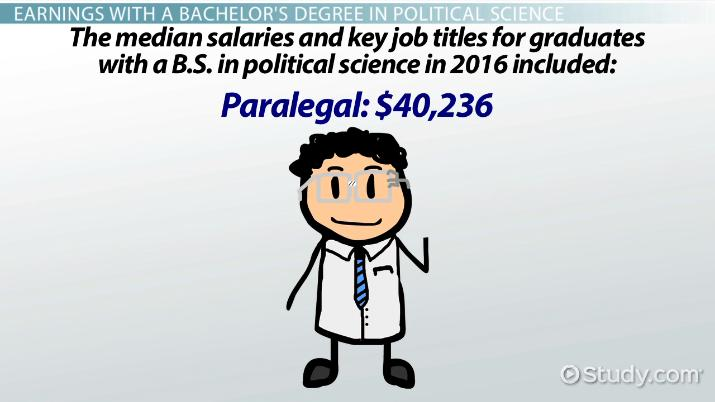 jobs with a history and politics degree